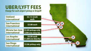 Graphic showing airport fees for Lyft and Uber