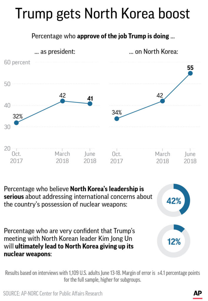 Graphic of AP-NORC Center poll results on President Trump's handling of North Korea