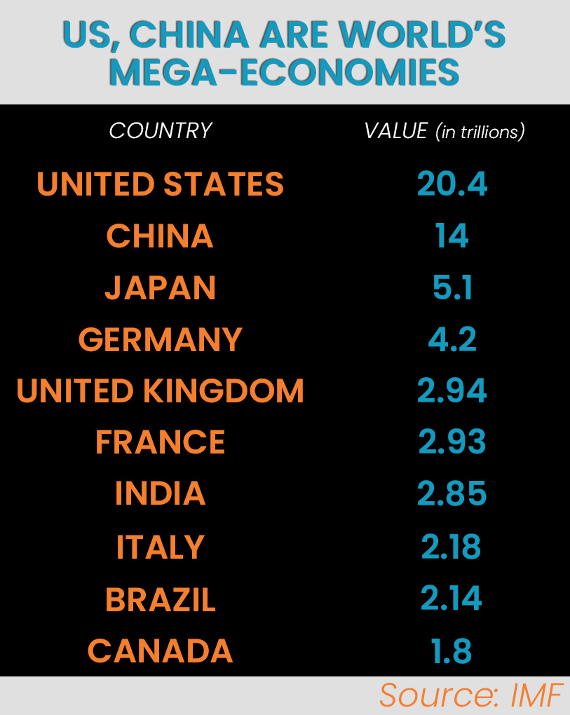 A chart of the world's Top 10 economies.