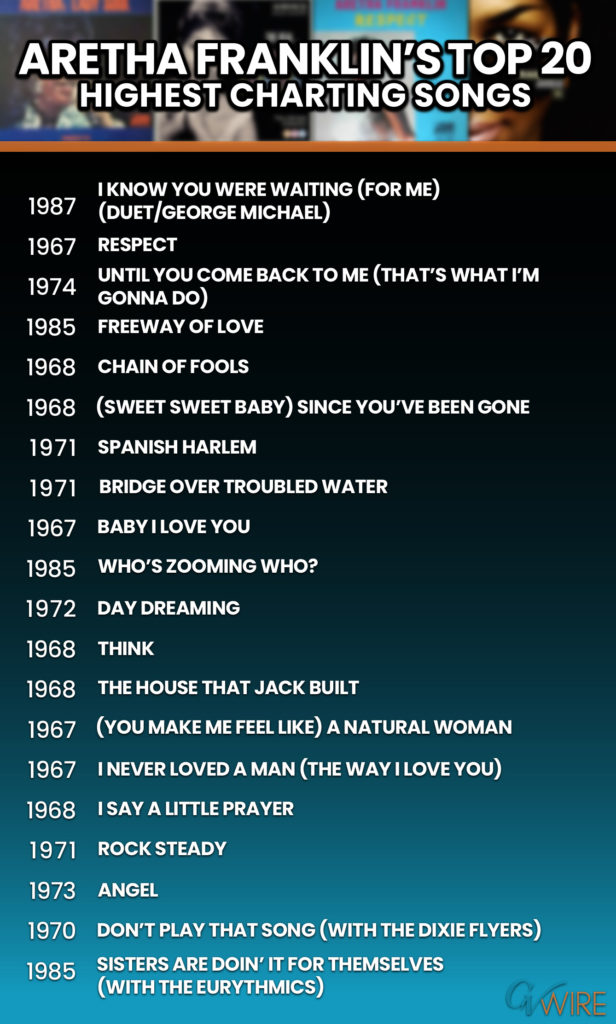 Top 20 chart graphic of Aretha Franklin's highest charting songs