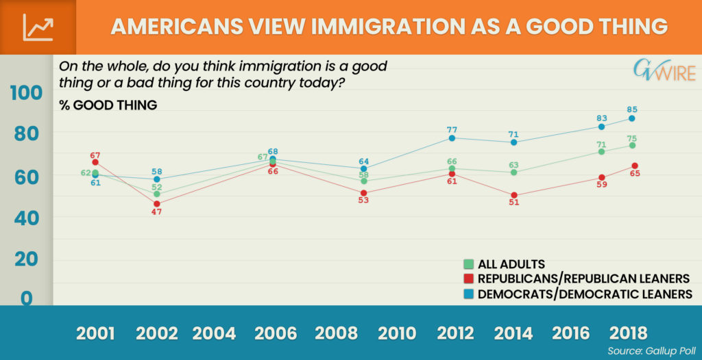 Gallup Poll Immigration Chart June 2018