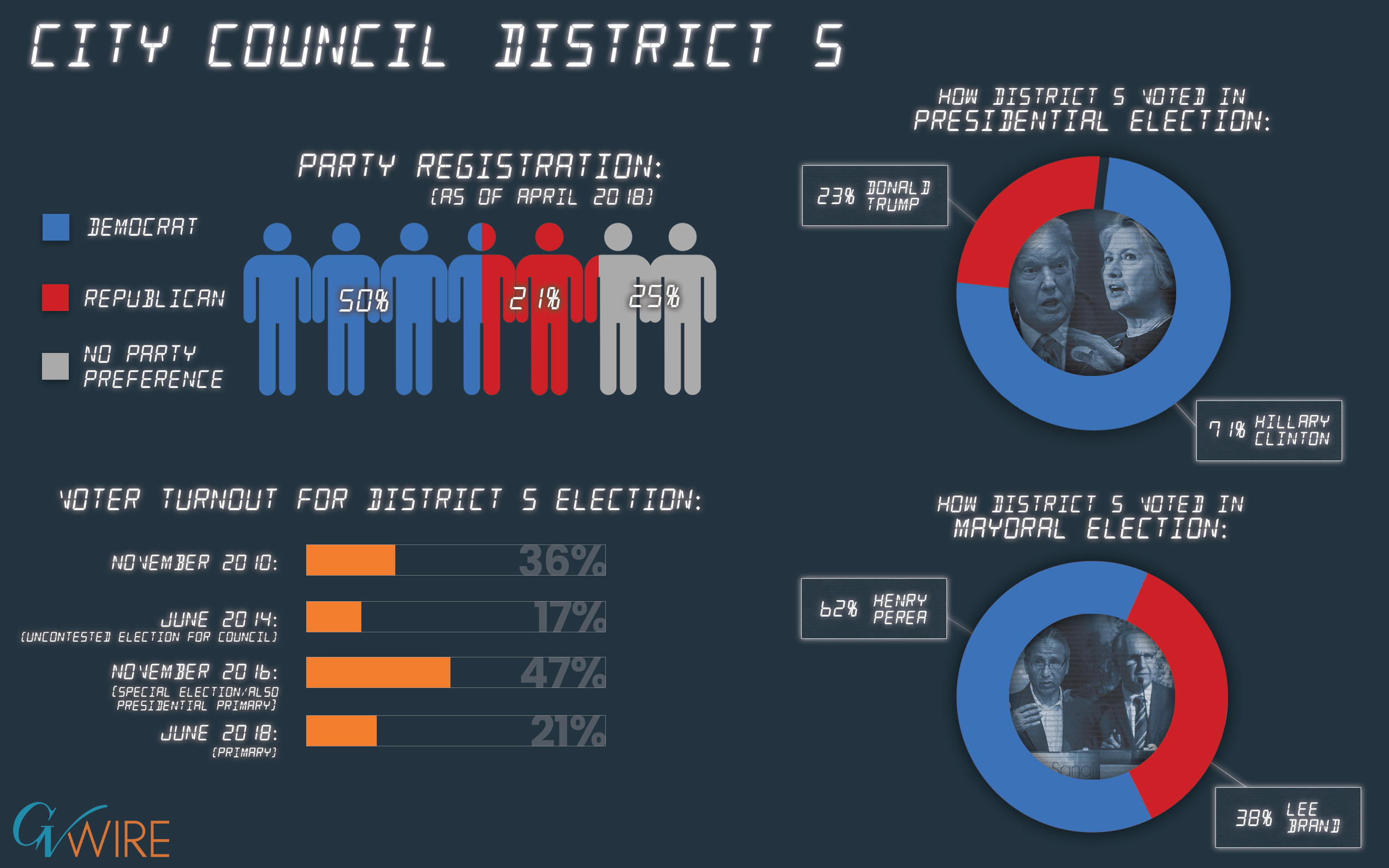 Infographic of City Council District 5 demographics