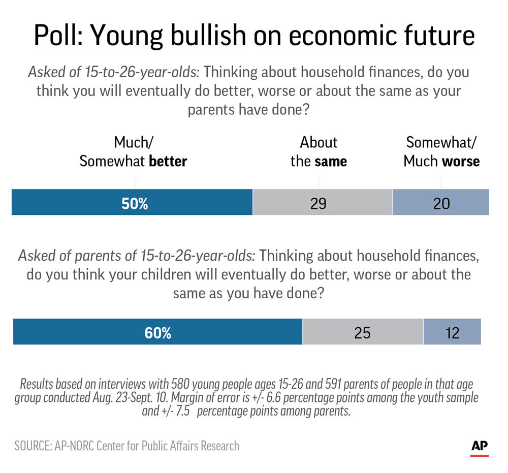 Photo of the results of AP-NORC poll on household finance optimism of younger Americans