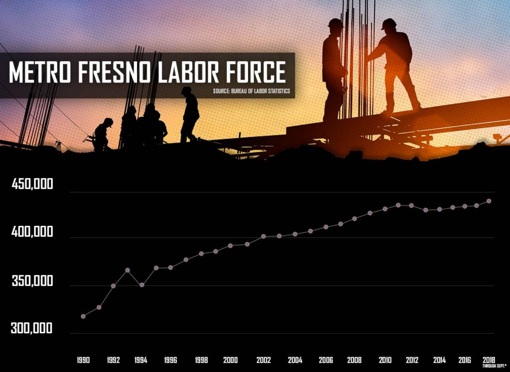 Metro Fresno Labor Force Graphic