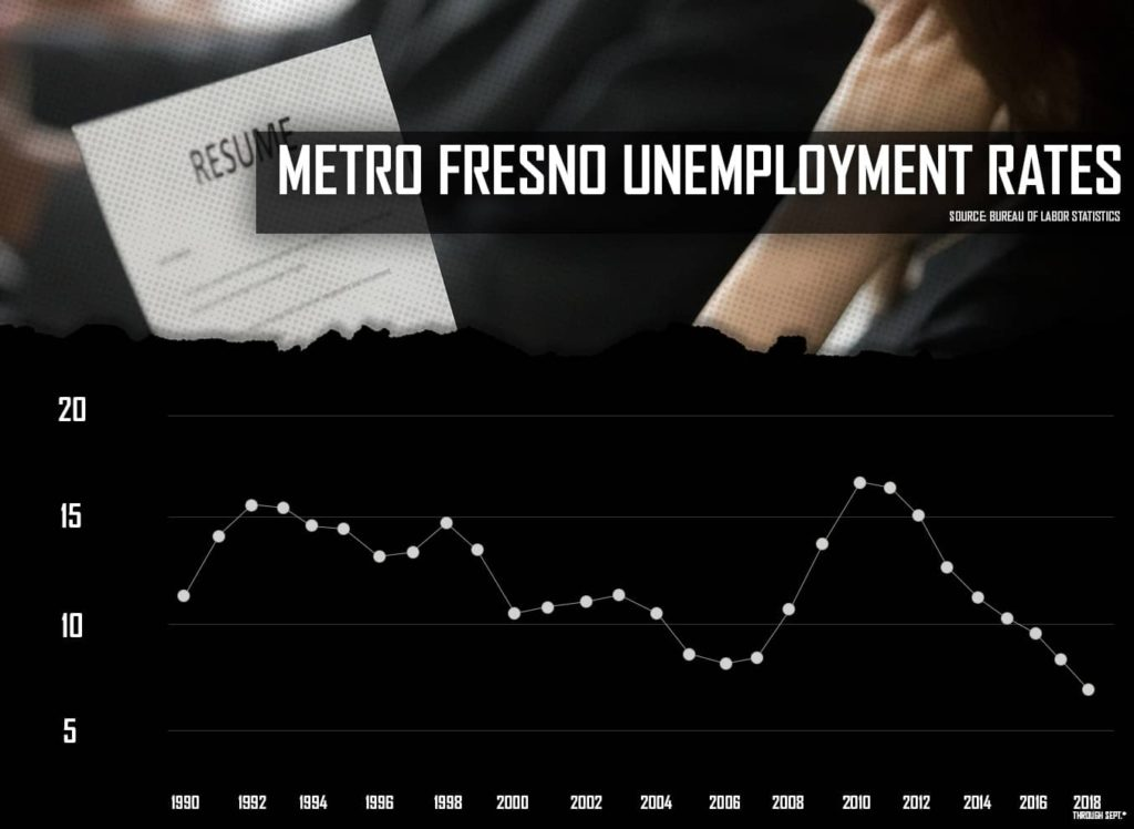 Metro Fresno Unemployment Rate Graphics