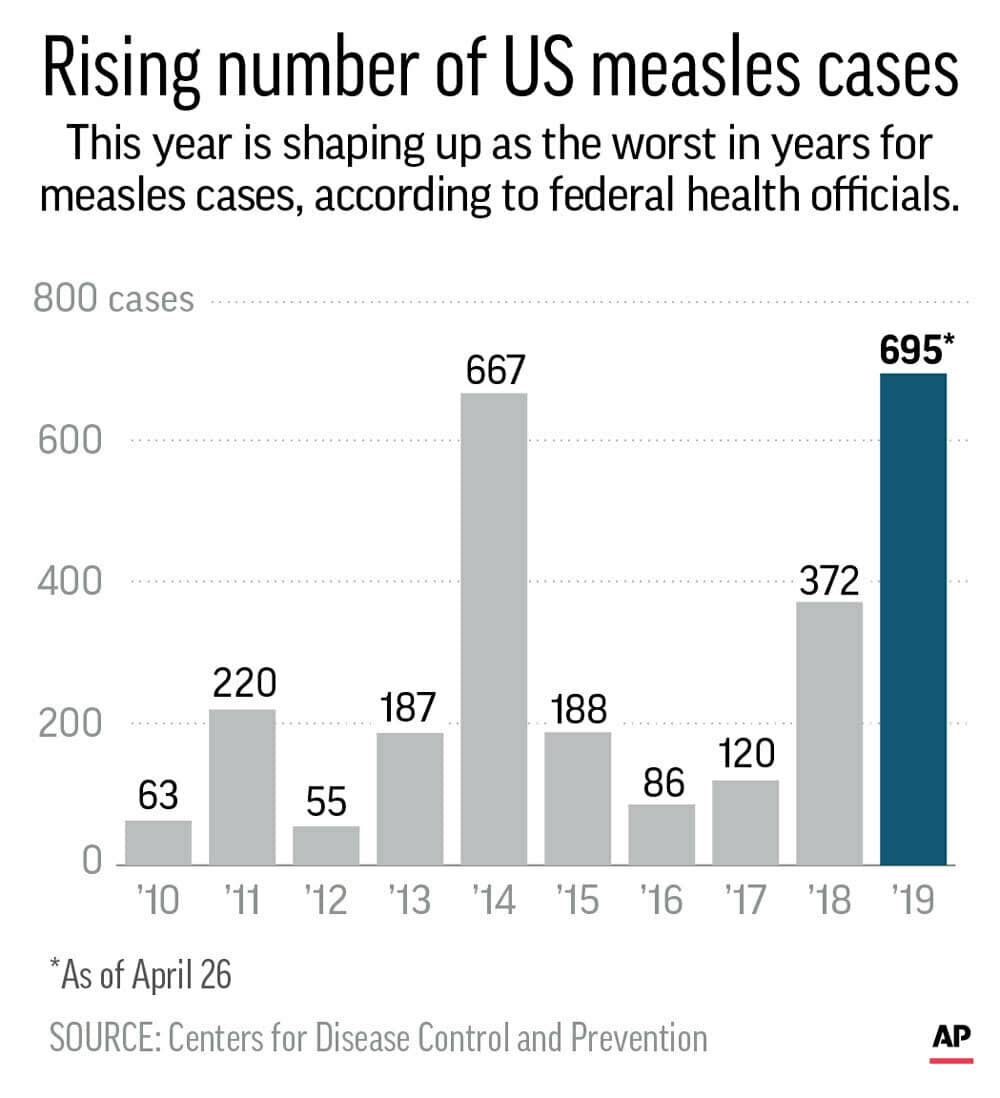 Photo of rising number of measles cases graph
