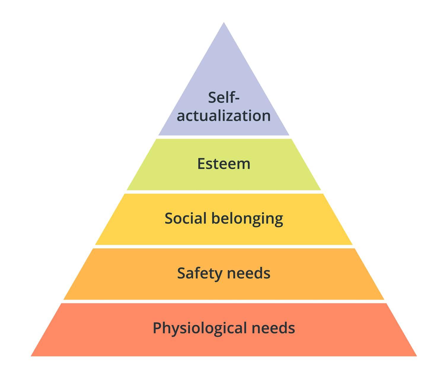 Photo of human needs pyramid