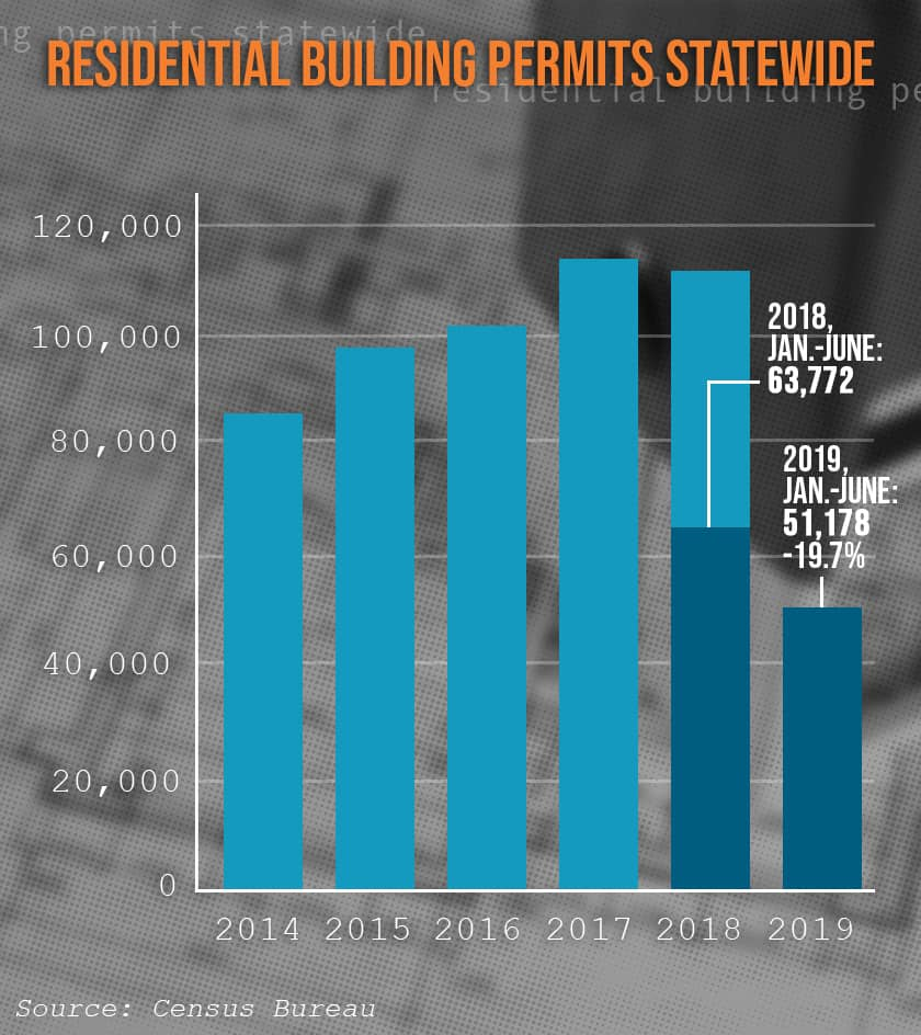 Chart of building permits approved in California Jan. 1-June 30, 2019
