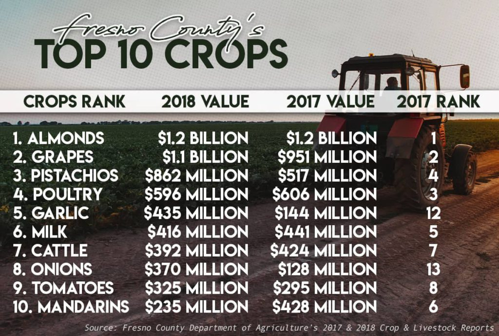 Chart of Fresno County's Top 10 Crops