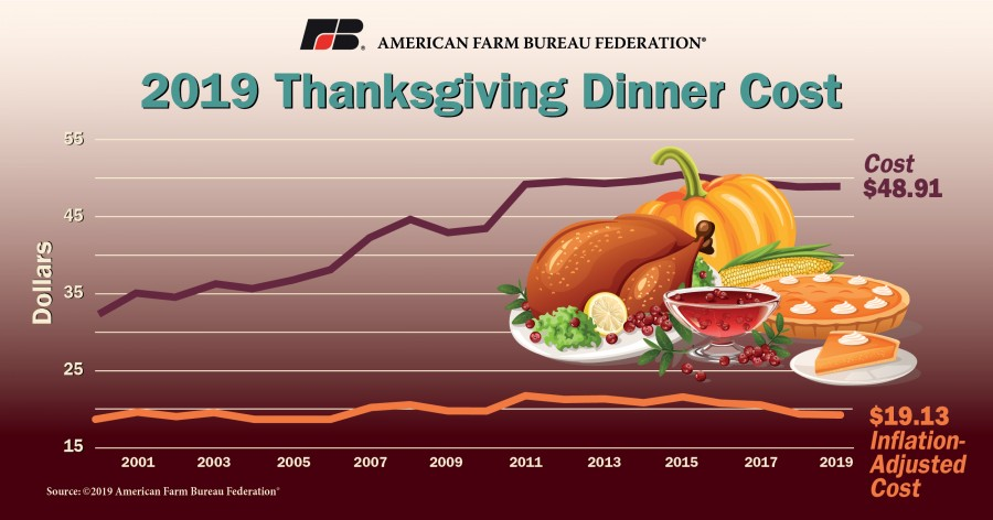 graphic of the cost of Thanksgiving dinner for 10 through the years adjusted for inflation