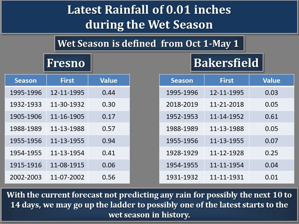 "chart showing latest arrival of rain for Fresno and Bakersfield during the ""wet season."""
