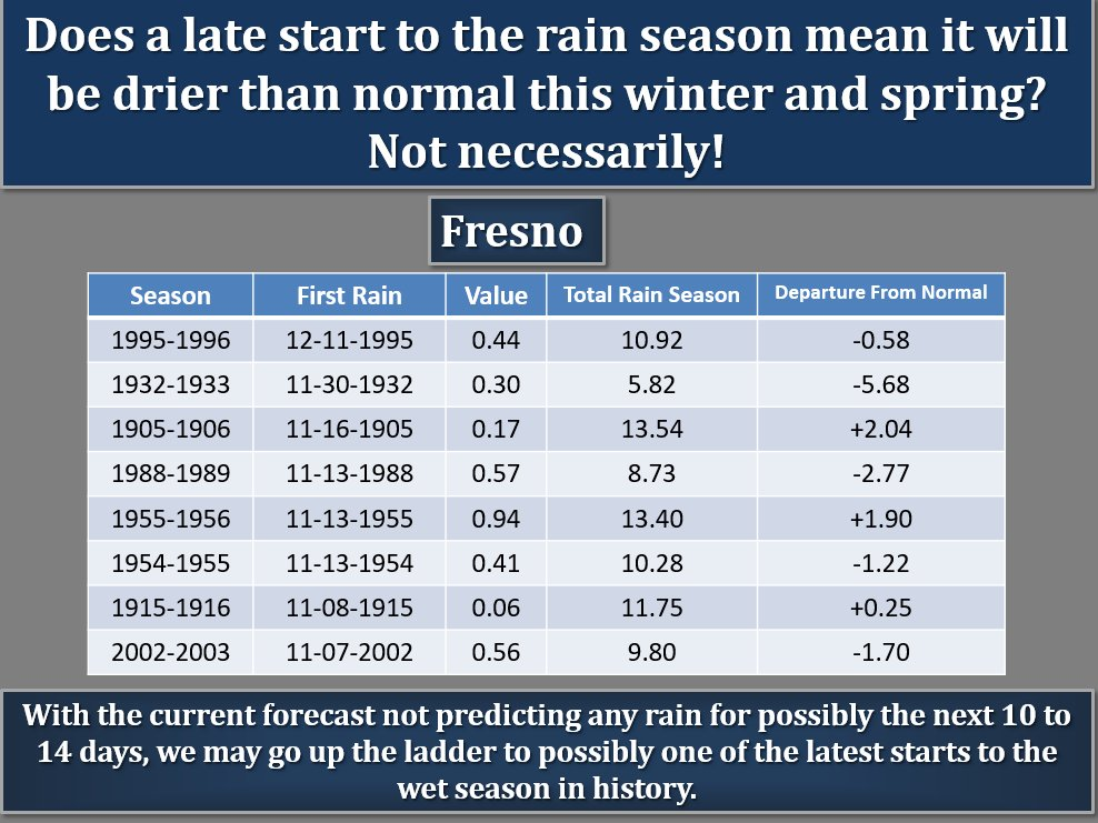Chart showing Fresno rainfall totals during years that the first rains arrive late