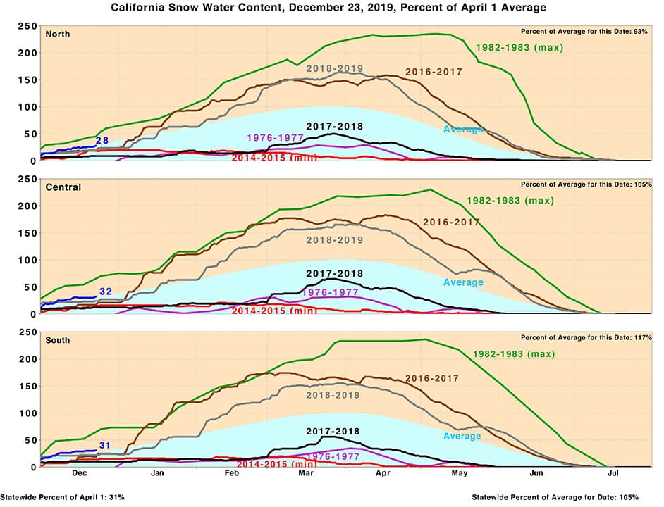Chart of California snowpack by region