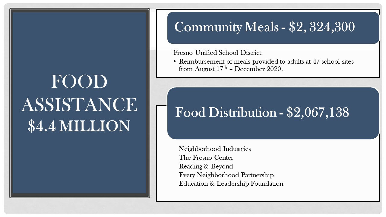 Graphic of Cares Act funding on food relief by the city of Fresnogoo