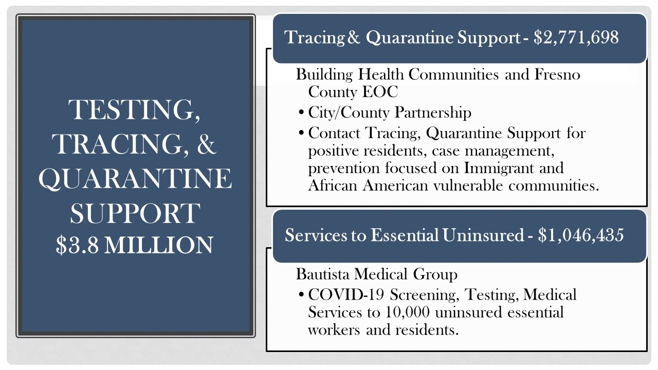 Graphic of the city of Fresno's Cares Act spending plan for coronavirus prevention