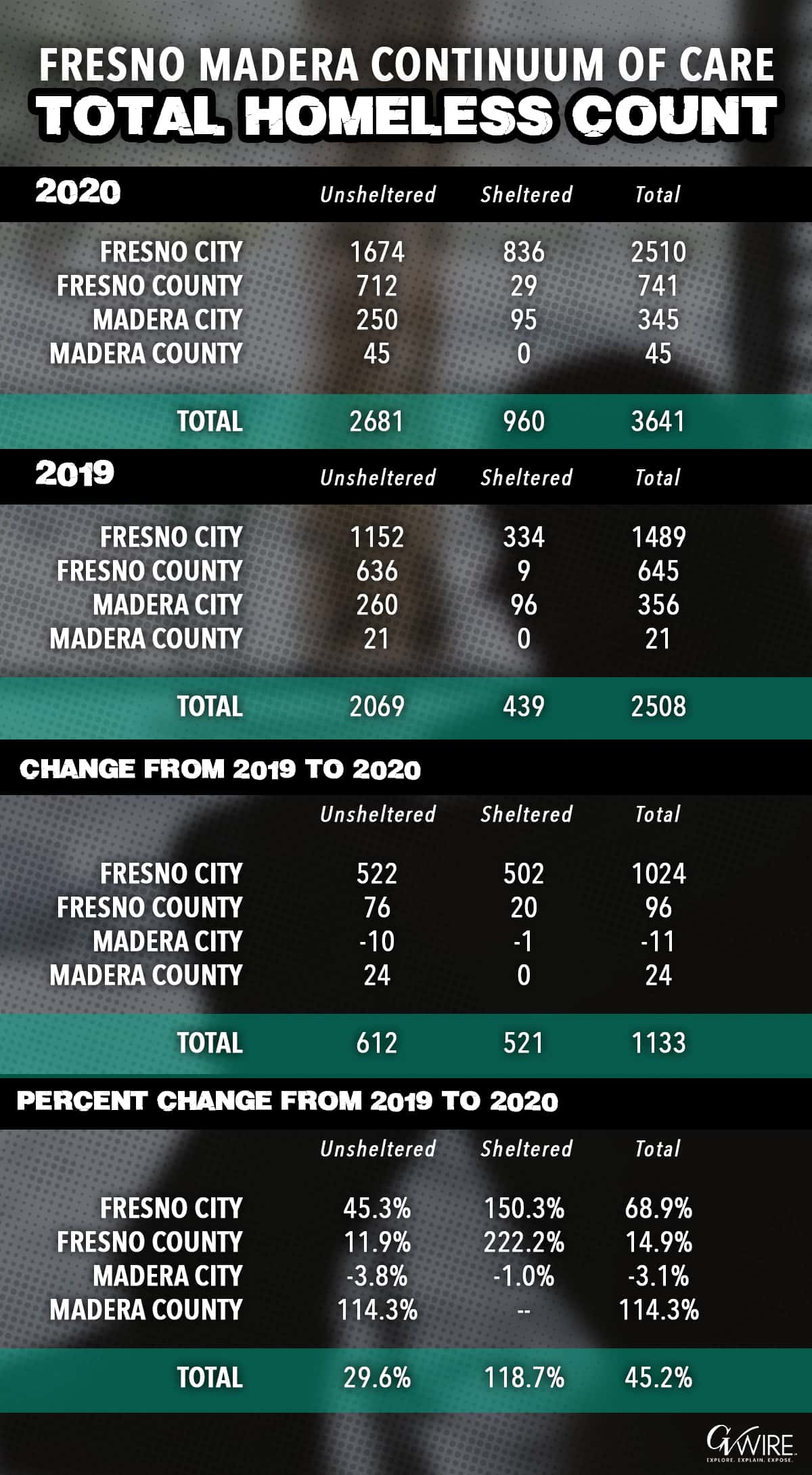graphic of the 2020 Fresno-Madera point-in-time homeless count