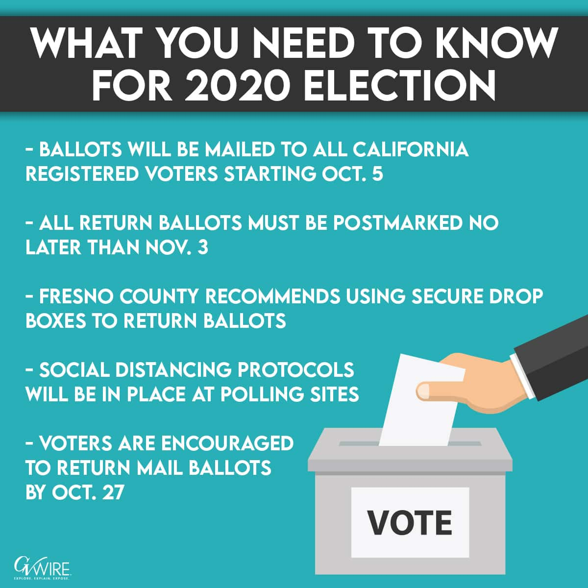 Graphic of key facts for November 2020 election